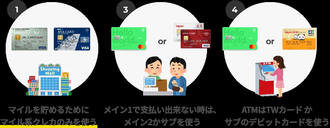 Dタイプの方はひたすらにマイルを貯めることだけに集中しましょう。万が一はサブのカードでATMや支払いを行う形になります。