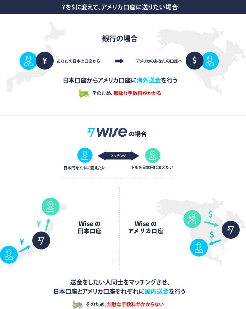 Wiseと他海外送金サービスの違いの図 他サービスは海外送金を行っており、Wiseは国内送金を各国で行っている。そのため無駄な手数料がかかりません。