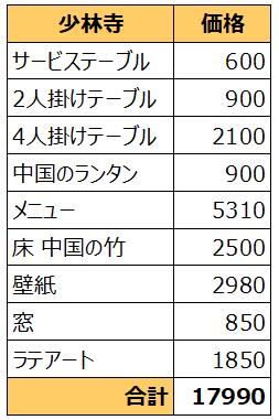 f:id:thecongress:20180428203145p:plain チャイナスタイル少林寺の家具を一式揃えるのにかかるお金