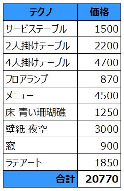 f:id:thecongress:20180428203239p:plain オーロラテクノの家具を一式揃えるのにかかるお金