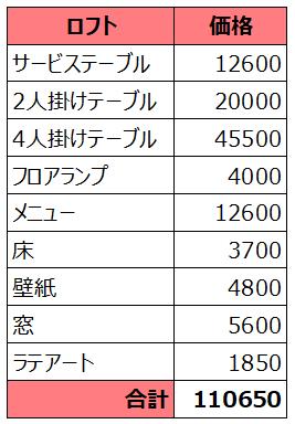 f:id:thecongress:20180428222356p:plain ロフトの家具を一式揃えるのにかかるお金