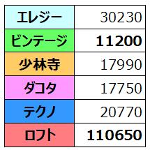 f:id:thecongress:20180428223126p:plain 各スタイルの価格比較