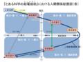 超電磁砲人間関係図