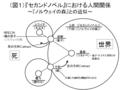 セカンドノベル論図1