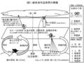 麻枝准論図1(麻枝准作品世界の概観)