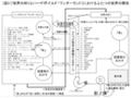 麻枝准論図3(世界の終りとHWにおけるふたつの世界の関係)