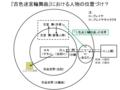 『古色迷宮輪舞曲』関係図(暫定)