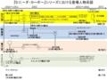 D.C.III登場人物関係系図