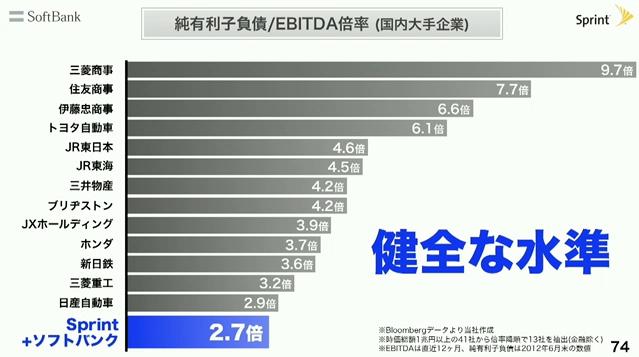 孫正義の実質20倍界王拳〜純有利子負債とは?〜※1,2,3 - グリーン ...