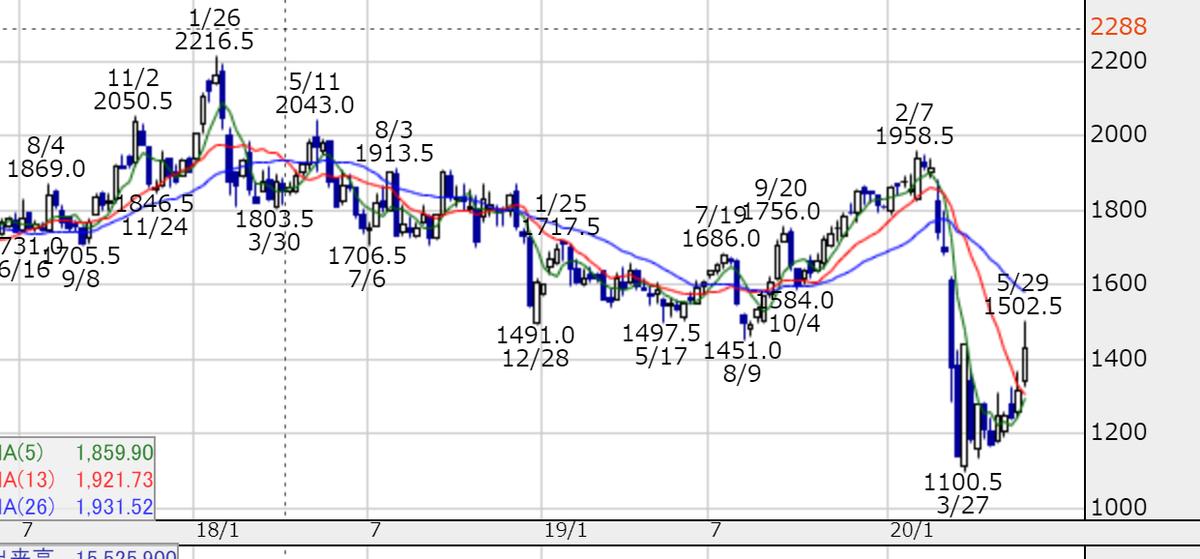 オリックスの株価推移