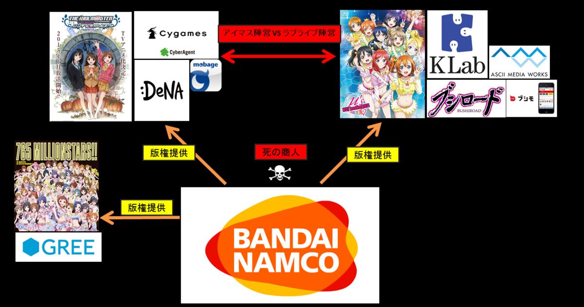 モバマス、グリマス、ラブライブ・・ソシャゲアニメ戦争陣営 ...