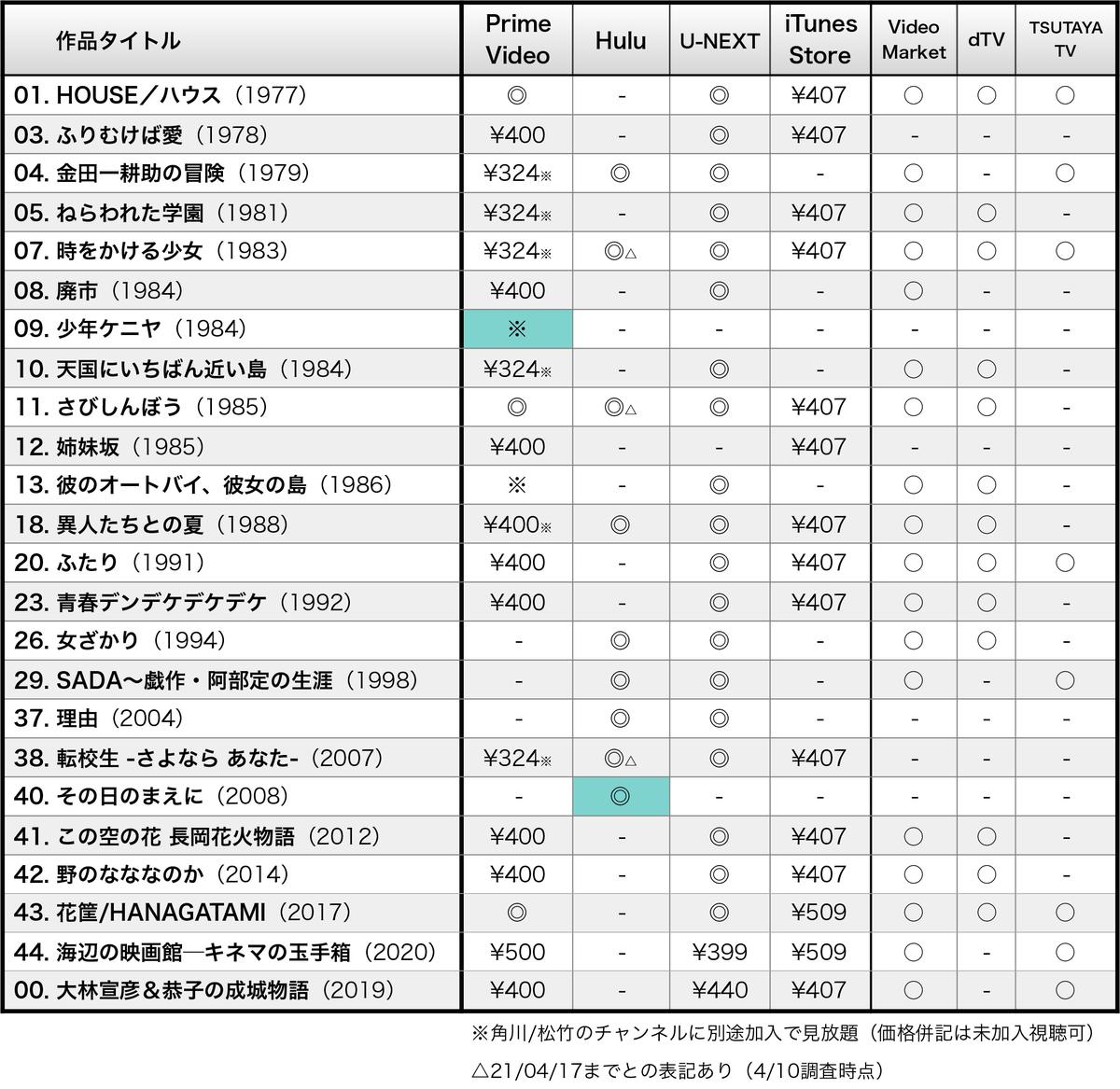 【リスト画像】動画配信サービスで観れる大林宣彦監督作品23+1本