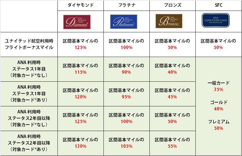 ANA便利用時のフライトボーナスマイル付与率表