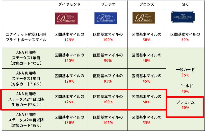 ANA便利用時のフライトボーナスマイル付与率表 ハイライト