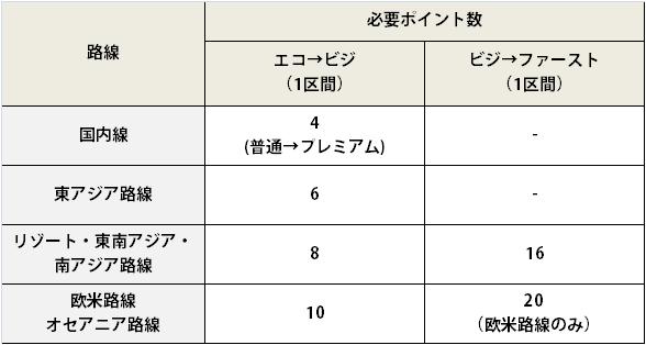 ANA便アップグレードに必要なアップグレードポイントチャート