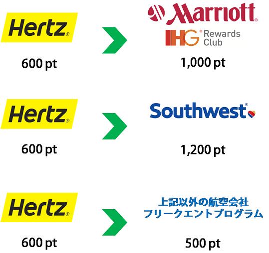 Hertz ポイントと提携会社ポイントとの交換率