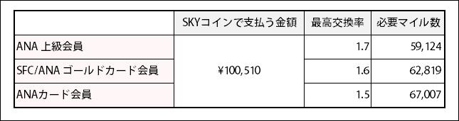 会員ステータス別100,510円分のSKYコインに交換する際の必要マイル数