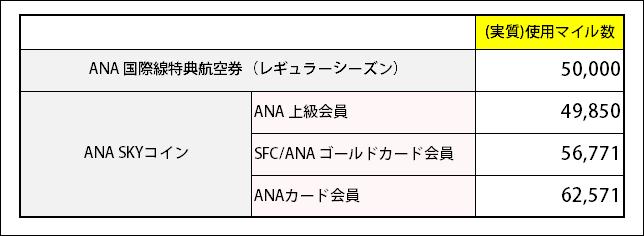 ANA国際線ニューヨーク行き手配に必要な実質ANAマイル数と、国際線特典航空券に必要なマイル数を比較