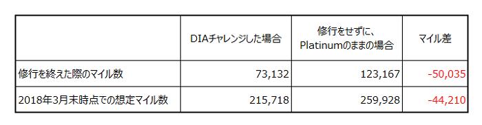 DIA修行をした場合と修行をしないでPlatinum会員の場合のマイル数の差