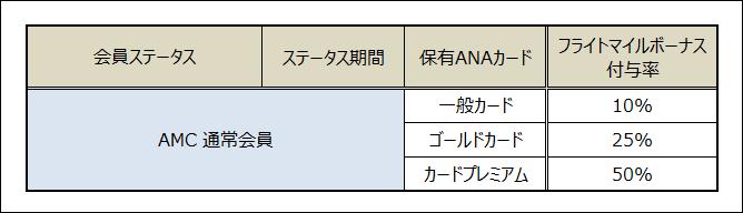 ANAフライトボーナスマイル 通常AMC会員付与率表