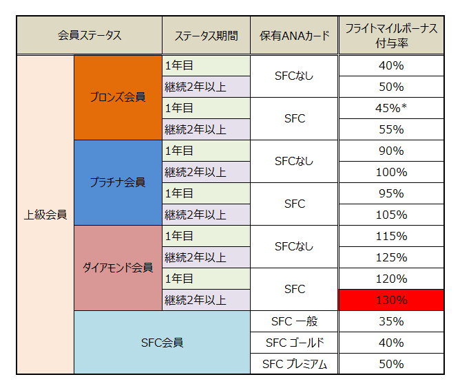 ANAフライトボーナスマイル ANAプレミアムメンバー付与率表