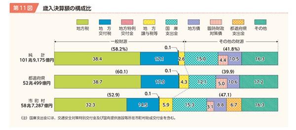 歳入決算額の構成比