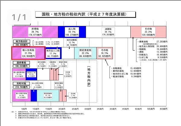 国税・地方税の税収内訳
