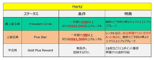 ハーツ会員ステータス一覧表
