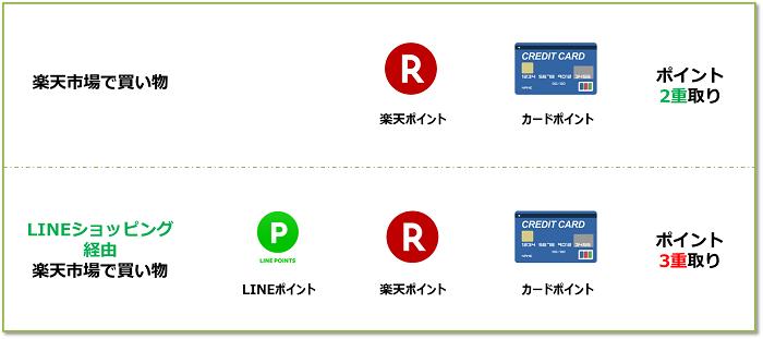 LINEショッピングポイント3重取り解説図