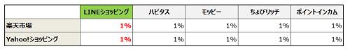 LINEショッピングポイント付与率比較表 大手ネットショッピングサイト