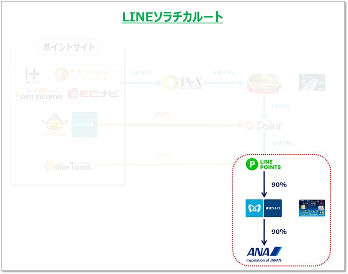 LINEソラチカルート LINEポイントからメトロポイントへの交換図