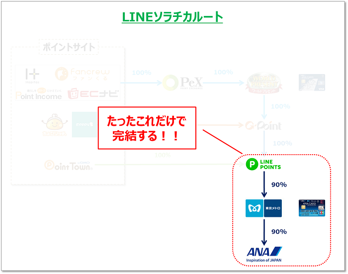 LINEショッピング ANAマイルへの最短交換ルート
