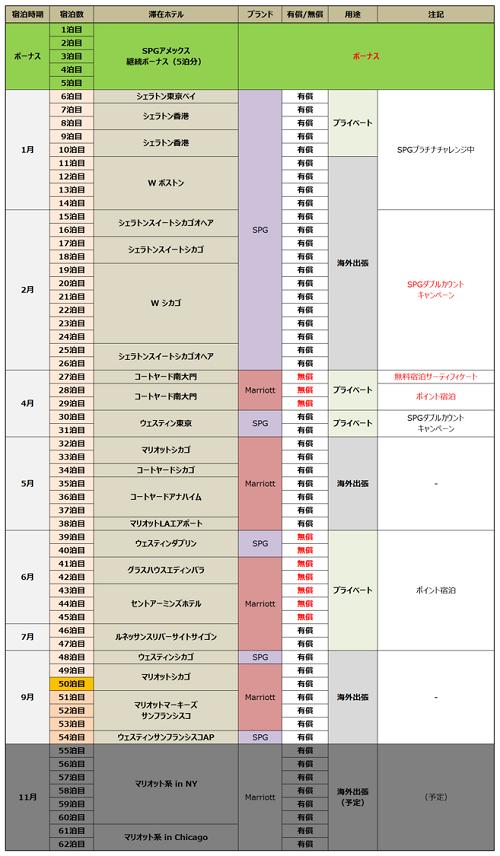 新マリオットリワードプログラム(現ボンヴォイ)でのPabloの2018宿泊実績
