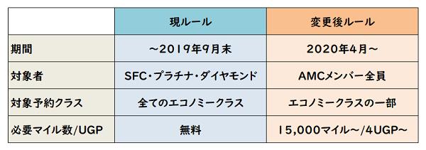 ANA SFC プレエコへのアップグレードの新旧ルール比較