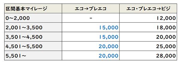 ANA プレエコ ビジ アップグレードに必要なマイル数表