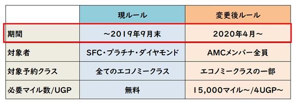 ANA SFC プレミアムエコノミークラスアップグレード新旧比較表