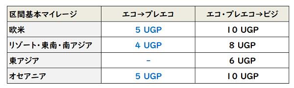 ANA プレエコ ビジ アップグレード UGP比較表