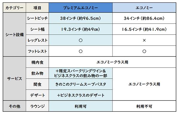 ANAプレミアムエコノミーとエコのシート・サービス等比較表