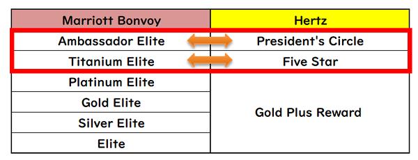 マリオットボンヴォイとハーツのステータス相関表