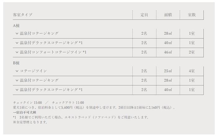 軽井沢マリオットホテル ドッグ対応コテージの部屋タイプ一覧
