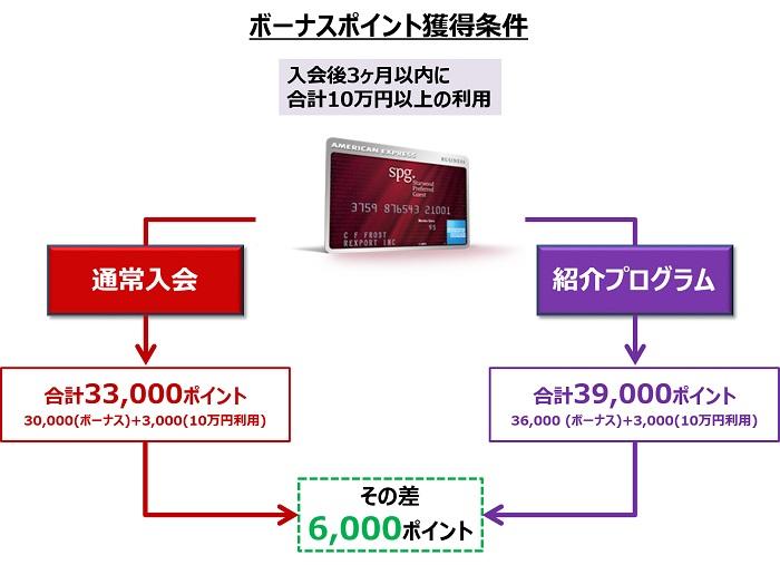SPGアメックス入会キャンペーン獲得合計ポイントの違い