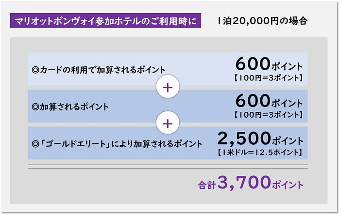 1泊20,000円のマリオットボンヴォイ参加ホテル宿泊して、SPGアメックスで支払った場合に獲得できるポイント数の計算