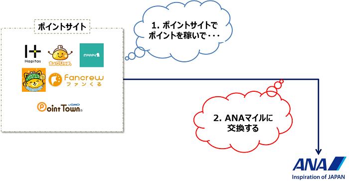 ANAマイルを貯める方法LINEソラチカルートを単純化 ポイントサイトでポイントを稼いで、それをANAマイルに交換する