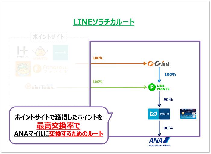 LINEソラチカルート 中継地は最高効率でANAマイルに交換するためのもの