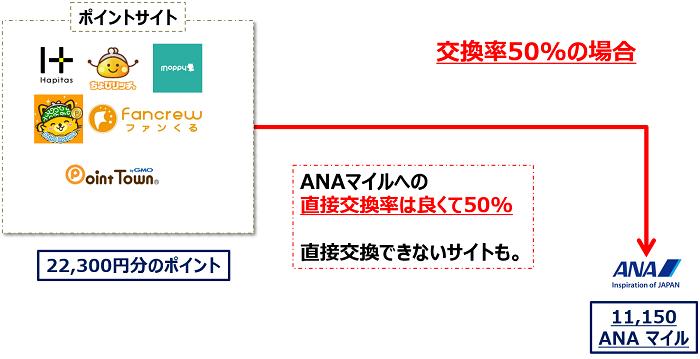 ポイントサイトからANAマイルへの直接交換は良くて50%の交換率