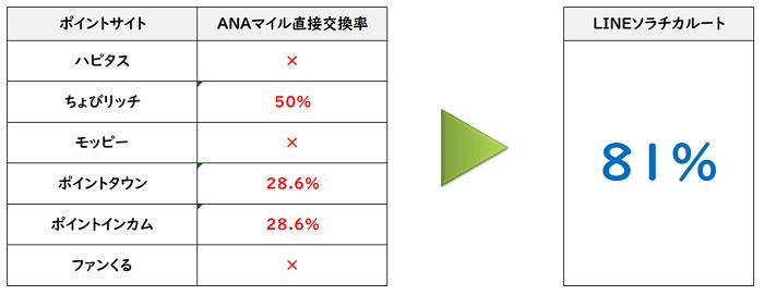 各ポイントサイト 直接ANAマイル交換率とLINEソラチカルートでの交換率の違い