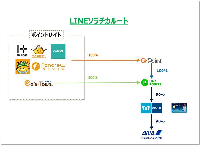 ANAマイルを大量に貯める方法 LINEソラチカルート