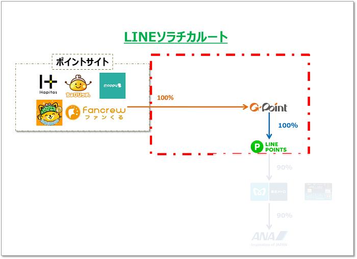 ANAマイルを大量に貯めるための中継サイトGポイント