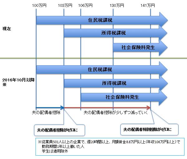 図表3:働く妻の年収と税金・社会保険料・夫の配偶者控除等の関係