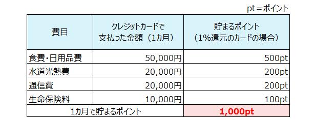 【クレジットカード払いによる節約効果】